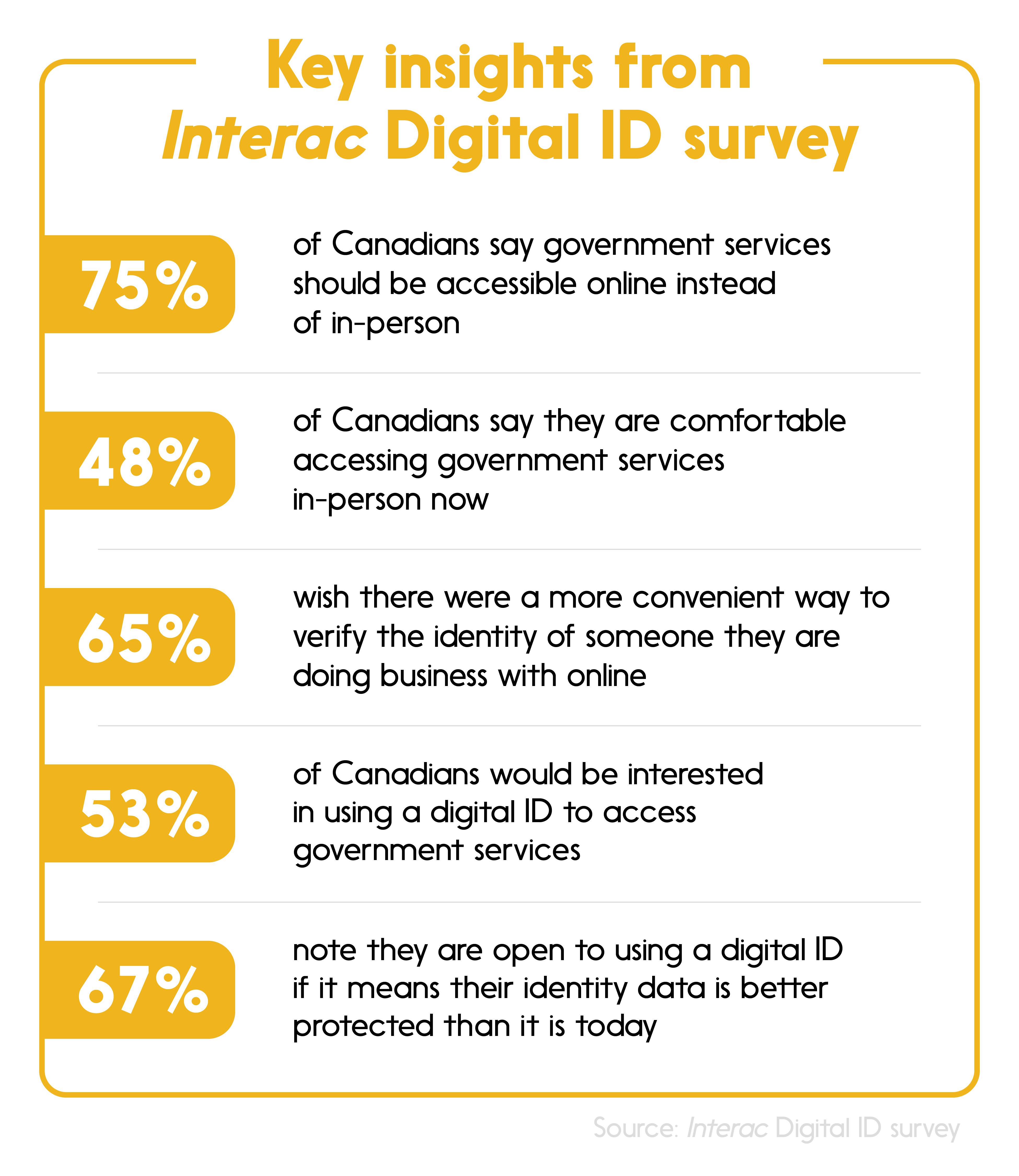 Interac Digital ID Sruvey results