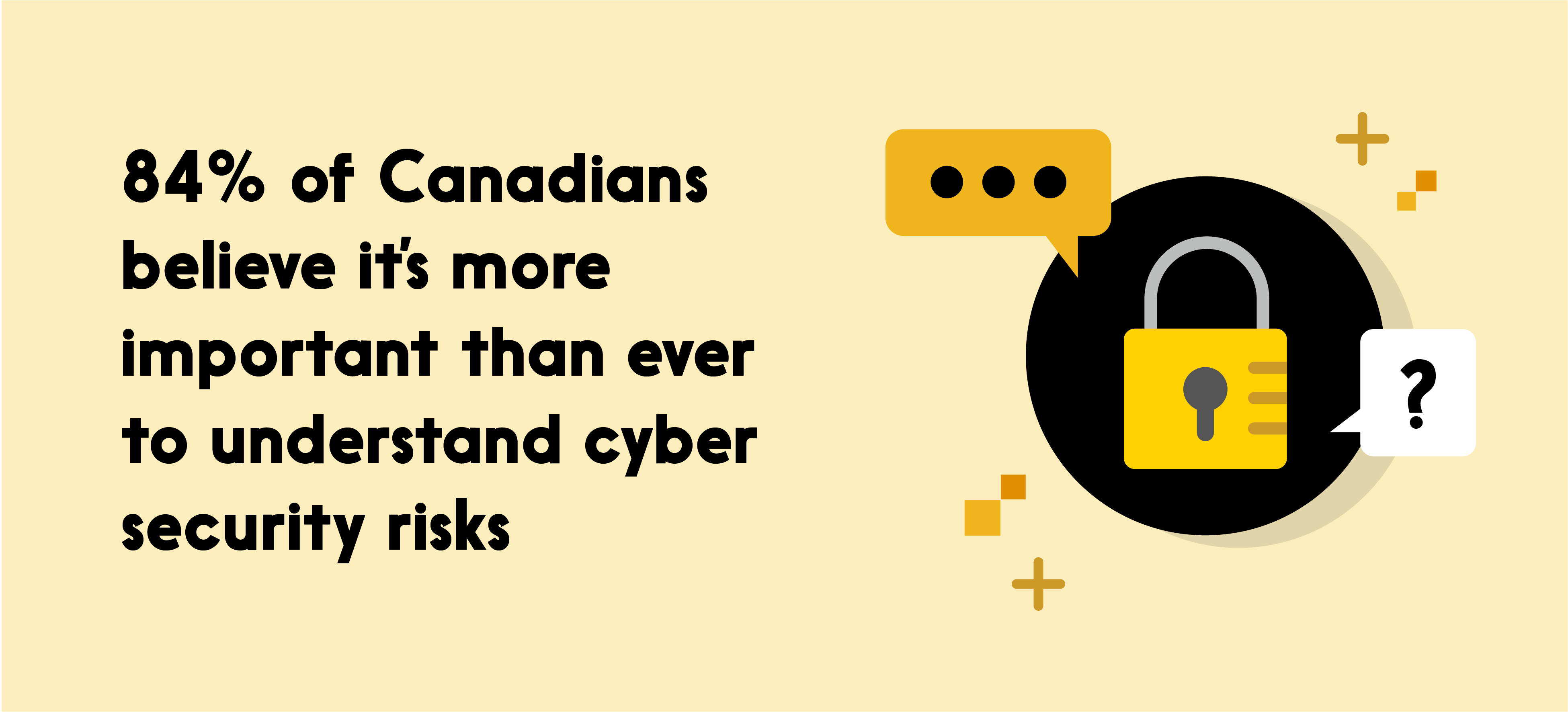 Text reads: 84% of Canadians believe it's more important than ever to understand cyber security risks