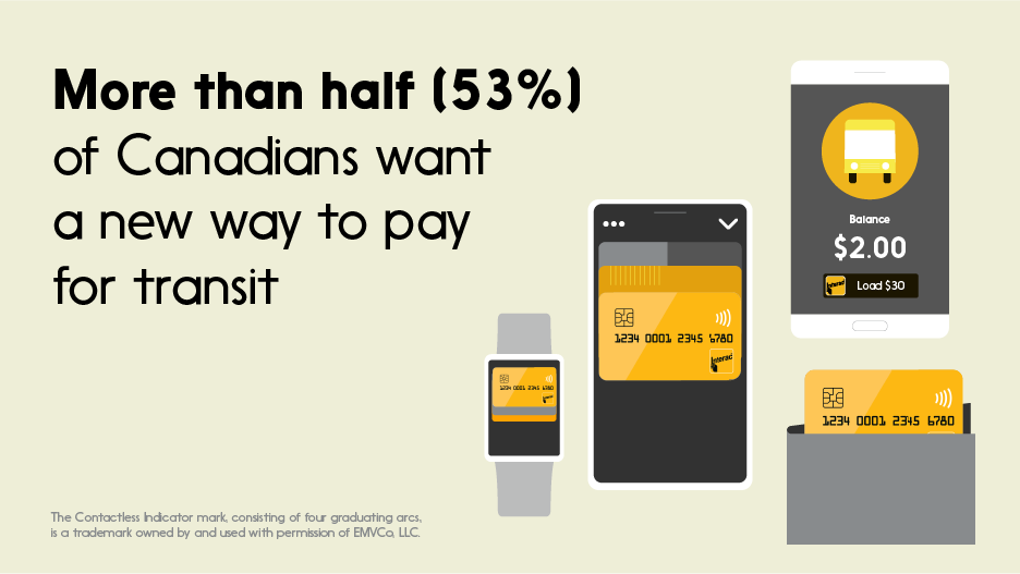 Text: More than half (53%) of Canadians want a new way to pay for transit