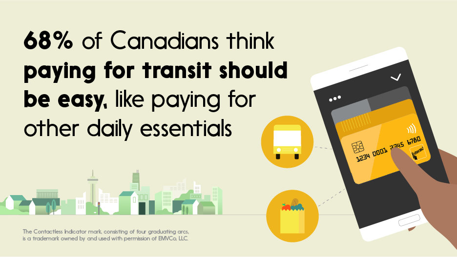 Text: 68% of Canadians think paying for transit should be easy, like paying for other daily essentials