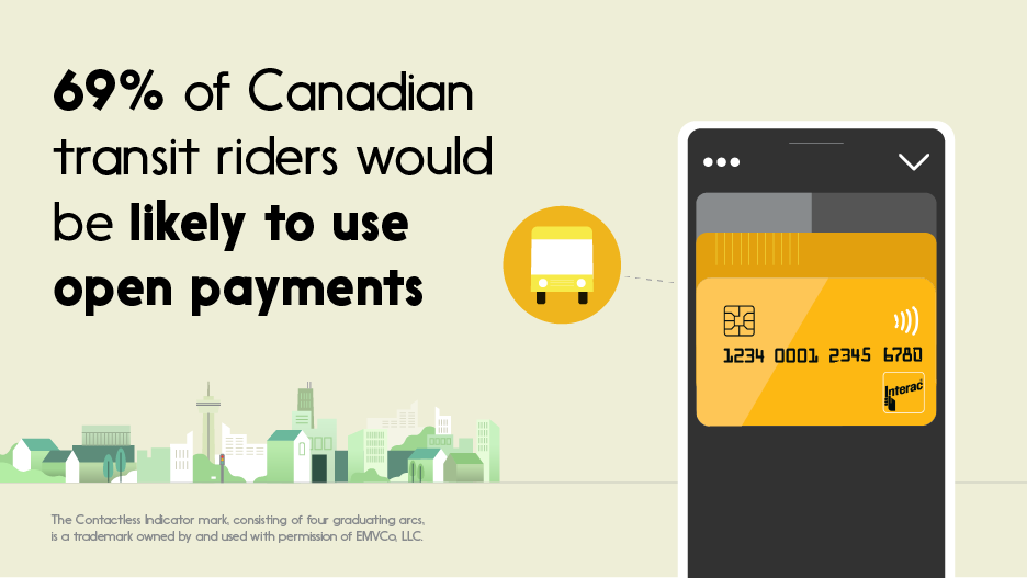 Text: 69% of Canadian transit riders would be likely to use open payments