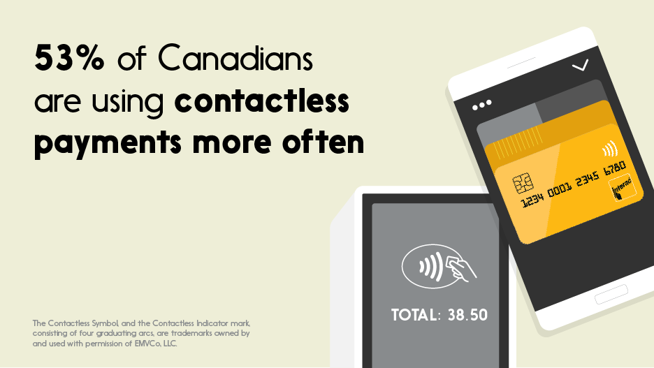 Text: 53% of Canadians are using contactless payments more often