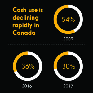 Graphic showing that cash use is declining in Canada