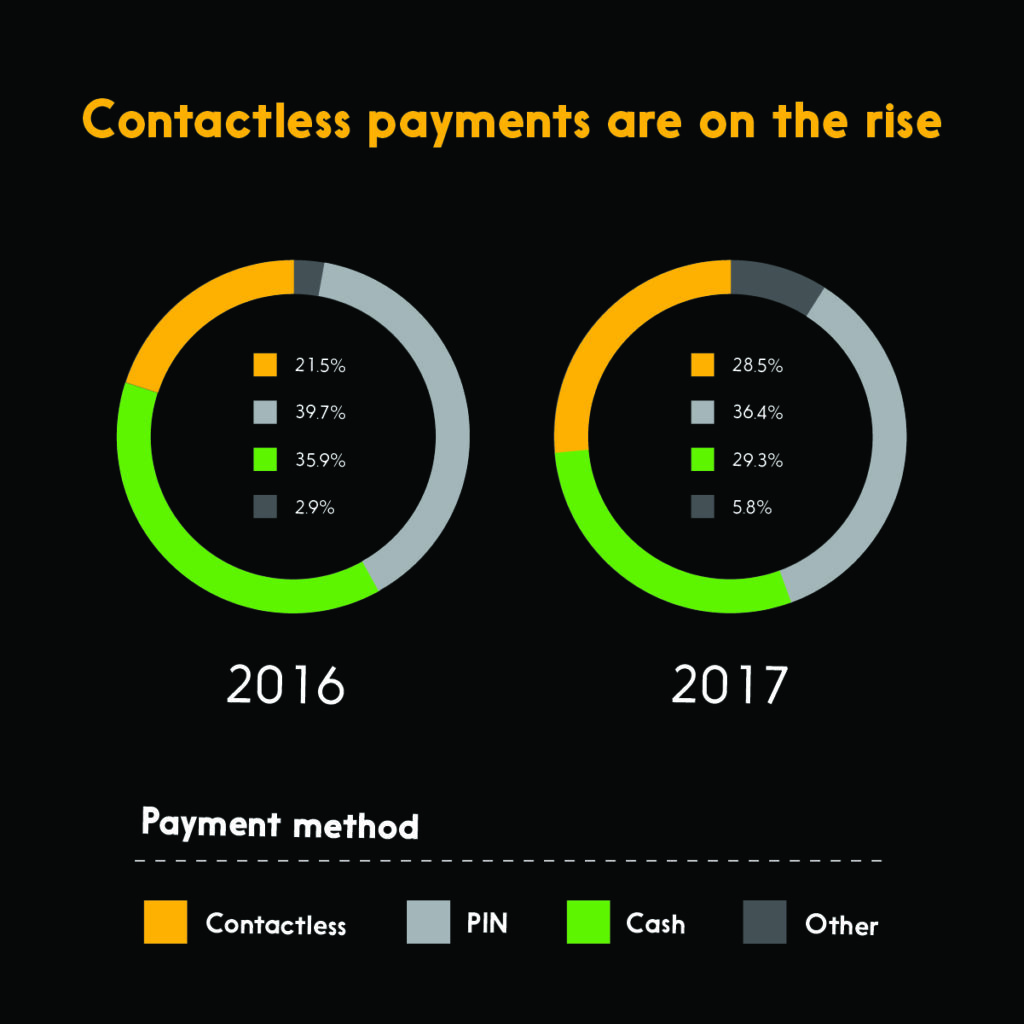 Graphic showing contactless payments are on the rise