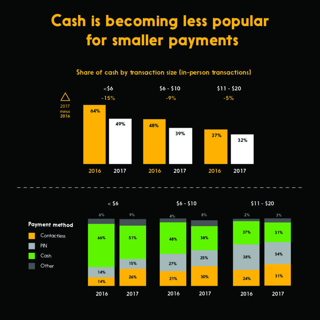 Graphic showing cash is becoming less popular for smaller payments