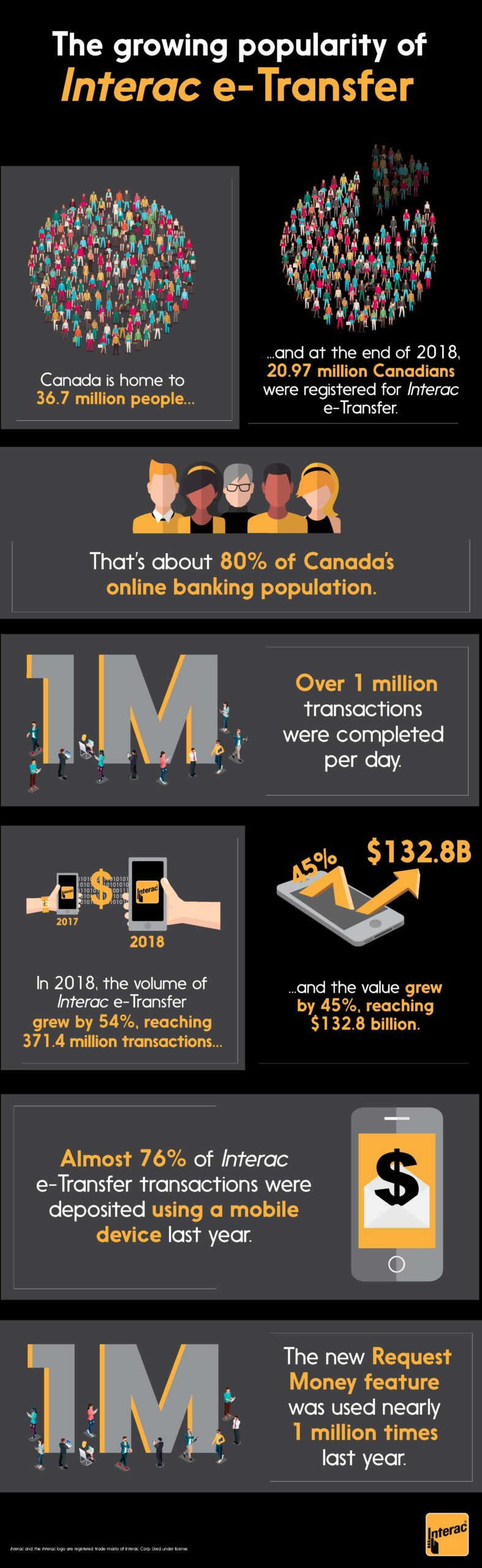 """The growing popularity of Interac e-Transfer  Canada is home to 36.7 million people…  …and at the end of 2018, 20.97 million Canadians were registered for Interac e-Transfer.  That's about 80% of Canada's online banking population.  Over 1 million transactions were completed per day. (Note: Does the 1M graphic here work in French?)  In 2018, the volume of Interac e-Transfer grew by 54%, reaching 371.4 million transactions…  …and the value grew by 45%, reaching $132.8 billion. (Note: Does the """"45%"""" or $132.8B"""" in the graphic need to be changed?)  Almost 76% of Interac e-Transfer transactions were deposited using a mobile device last year.  The new Request Money feature was used nearly 1 million times last year."""