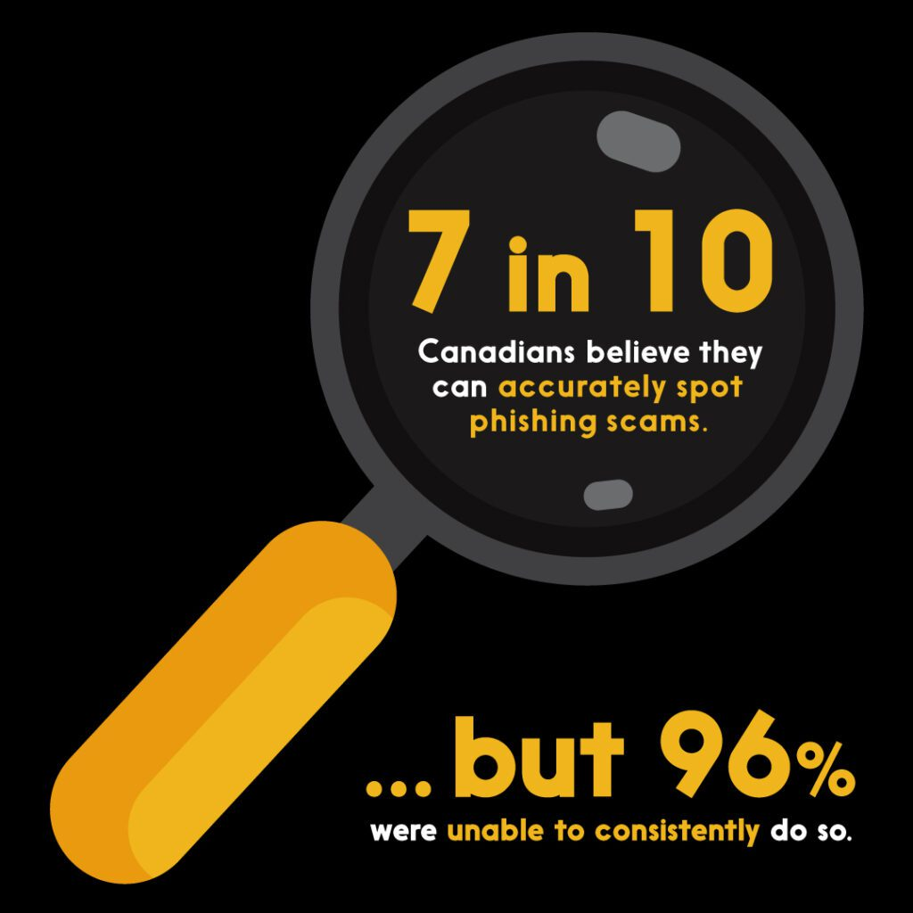 7 in 10 Canadians believe they can accurately spot phishing scams. But 96% were unable to consistently do so.