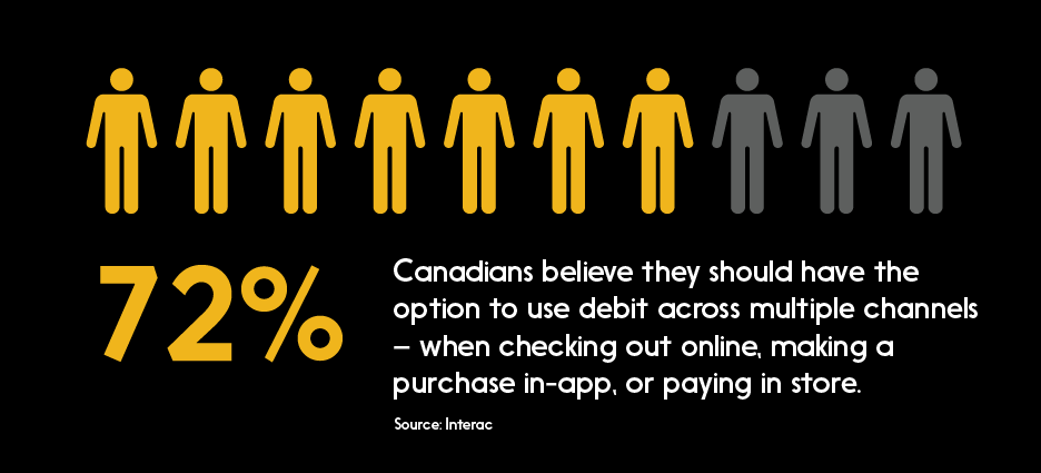 Graph: 72% Canadians believe they should have the option to use debit when paying online