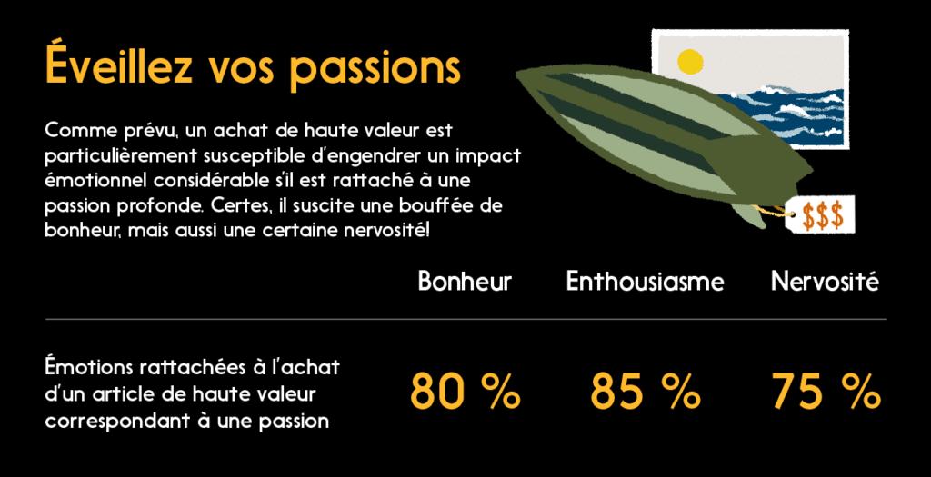 Graphique : Un achat de haute valeur peut avoir un impact émotionnel élevé s'il est lié à une passion profonde