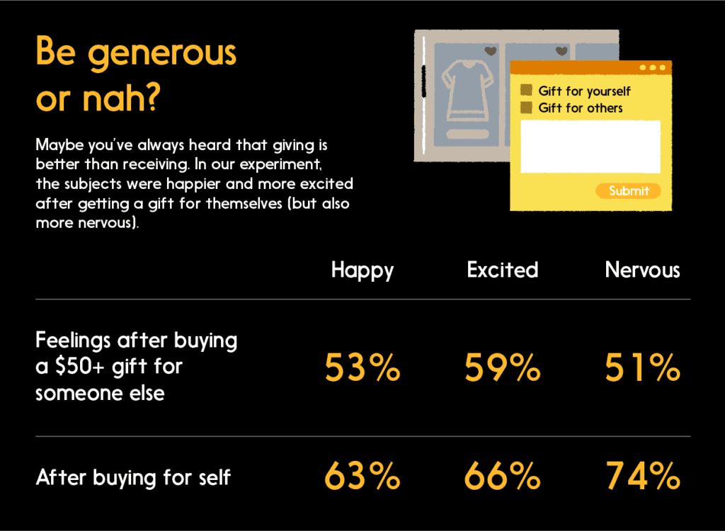 Graphic: Survey results: Be generous or nah? (Emotions from gifts)