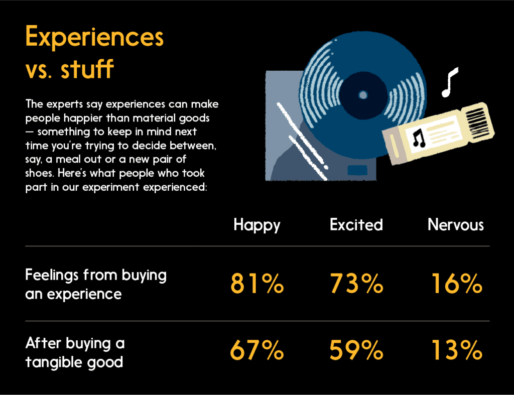 Graphic: Survey results data: How experiences can make people happier than material goods