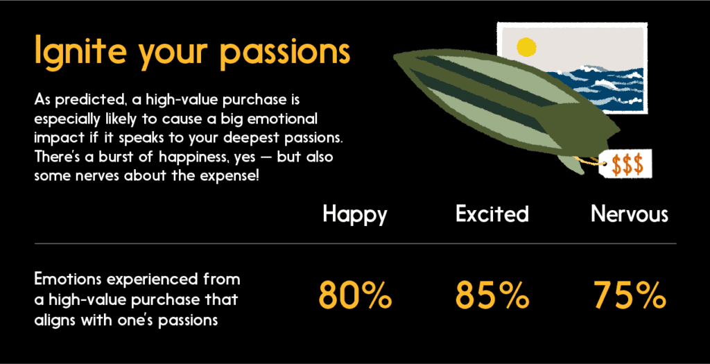 Graphic: High-value purchase can cause big emotional impact if it speaks to your deepest passions