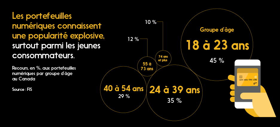 Graph: Recours, en %, aux portefeuilles numériques par groupe d'âge au Canada (ex. : 45 % des 18 à 23 ans)
