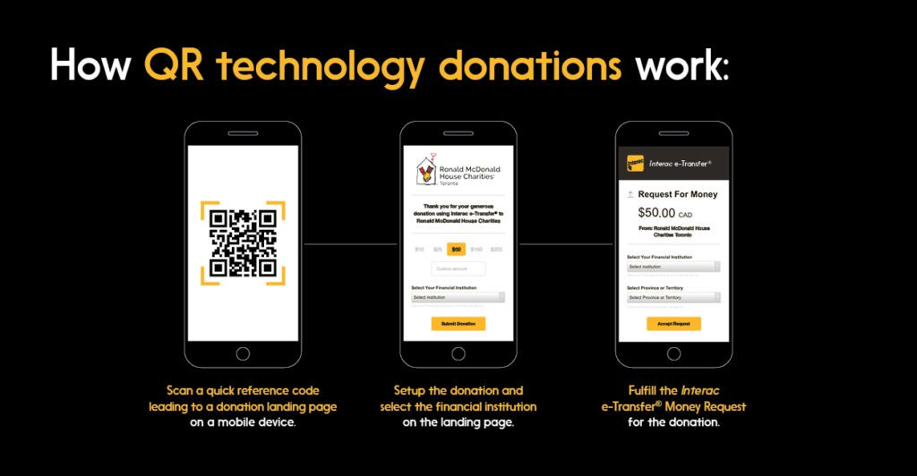 Illustration: How quick-reference code donations work (via Interac e-Transfer)